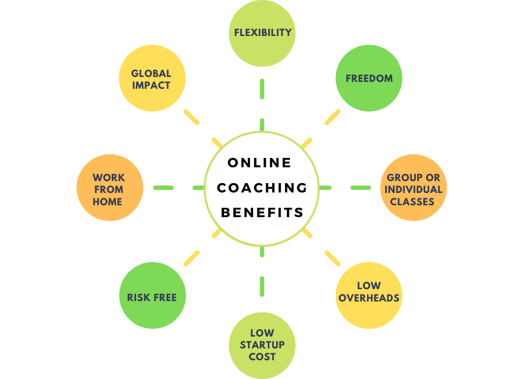 Benefits of online coaching