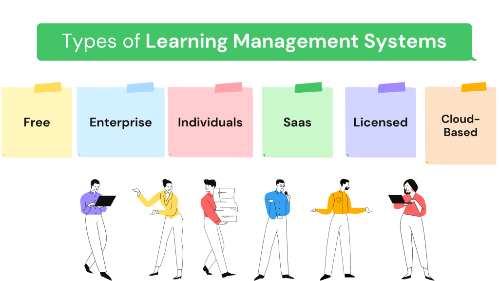 Types of learning management system