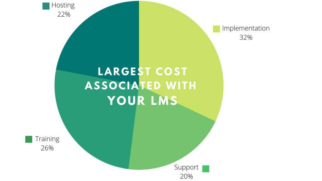 cost of LMS